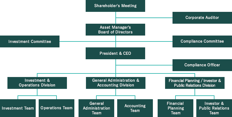 Organization of the Asset Manager